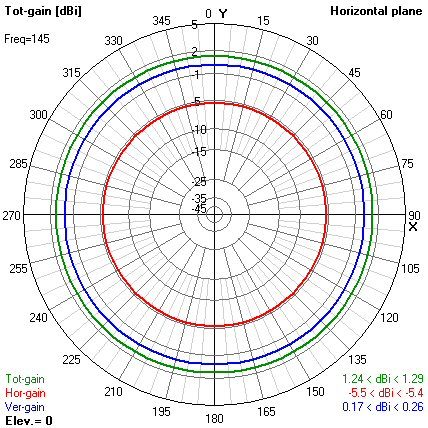 Modeling Flower Pot Antenna for ham radio with 4nec2