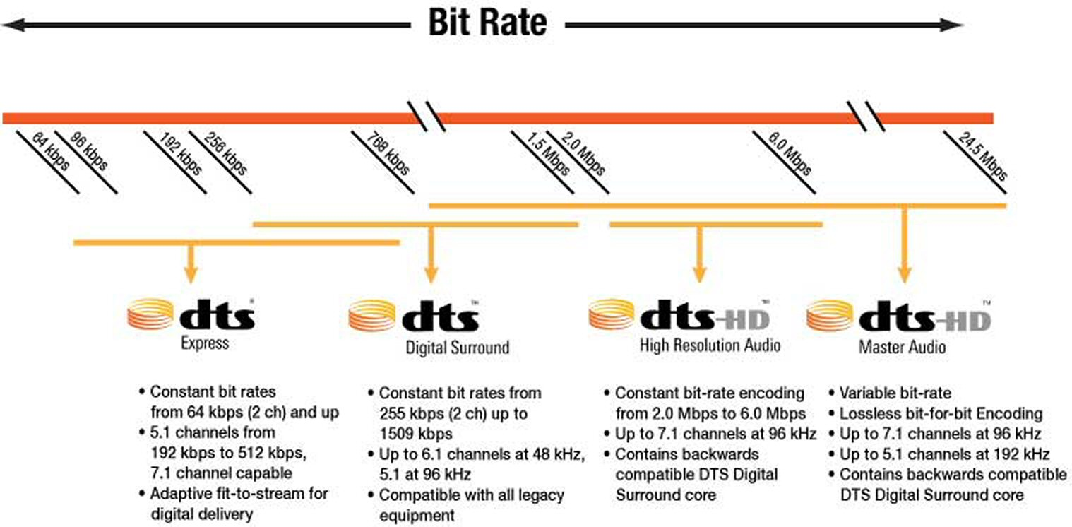 DTS CORE vs  DTS HD MA - Page 2 - AVS Forum | Home Theater