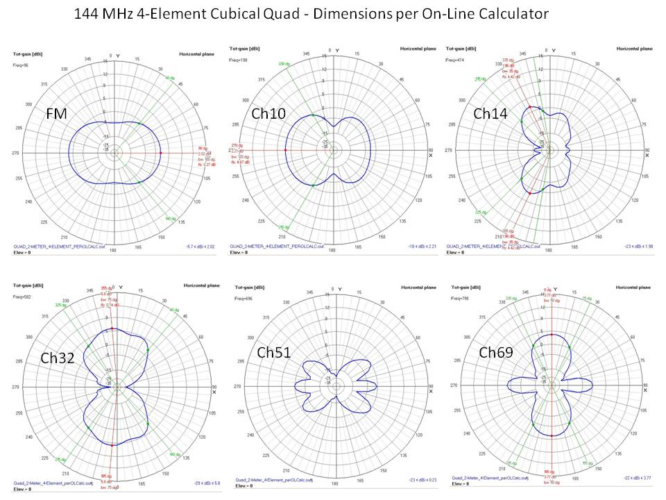 2-meter Quad Antennas for TV? - Canadian TV, Computing and Home
