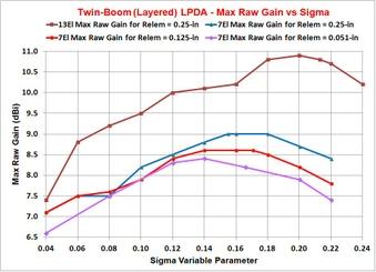 UHF 13-El Twin-Boom LPDA - OPT