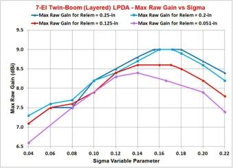 UHF 7-El Wedge & Layered LPDA