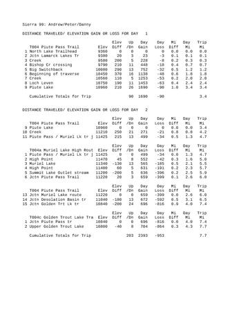 Enlarge PDF 301