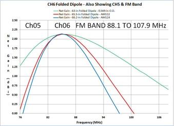 Lo-VHF Folded Dipoles