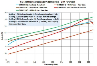 UHF CM4221HD (Hacked) + Director Rods