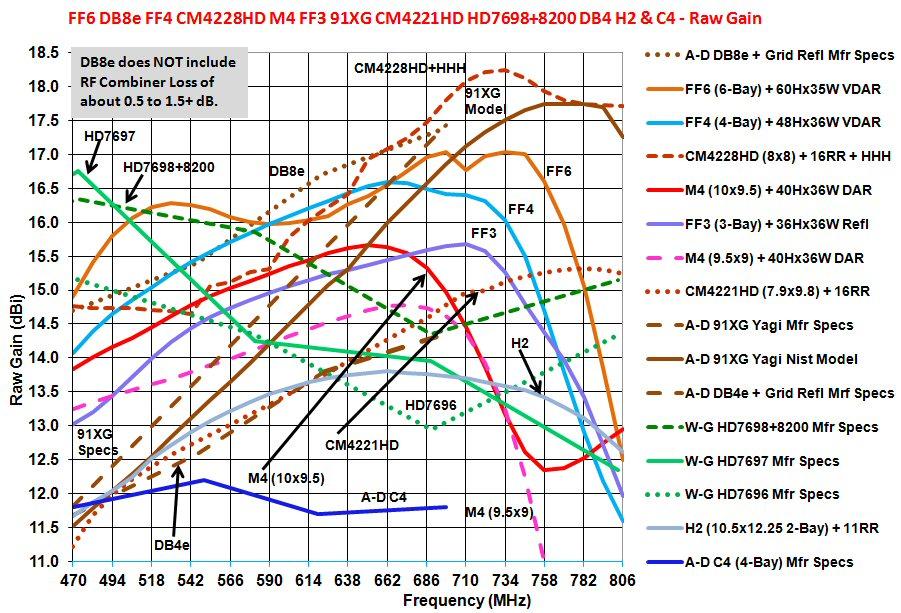 Channel Master CM-4228HD UHF 8-Bay Bowtie Antenna HDTV Long Range CM4228 w//Cable