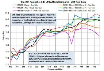 CM-4251 Parabolic+FBmod+8-El LPDA