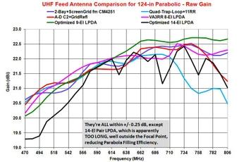 Comparison Charts - Parabolics